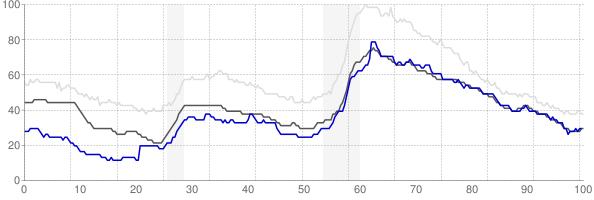 Harrisonburg, Virginia monthly unemployment rate chart